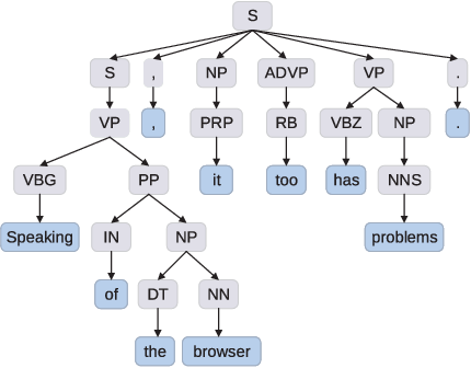 Figure 3 for Improving Aspect Term Extraction with Bidirectional Dependency Tree Representation