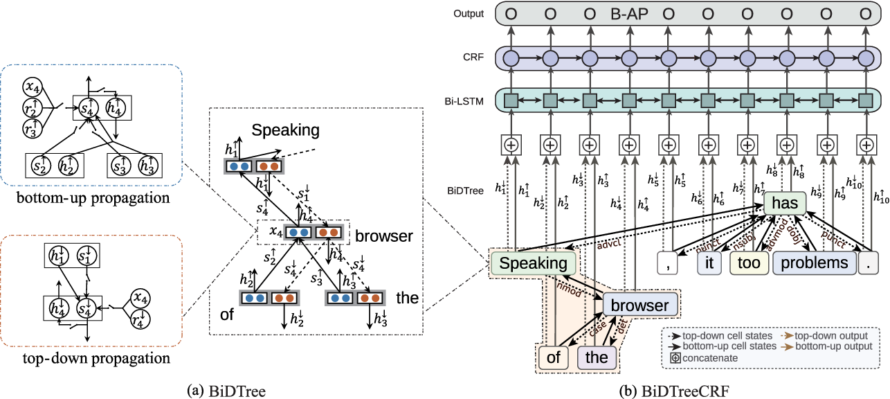 Figure 4 for Improving Aspect Term Extraction with Bidirectional Dependency Tree Representation