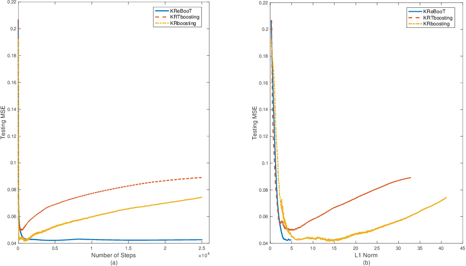 Figure 4 for Kernel-based L_2-Boosting with Structure Constraints