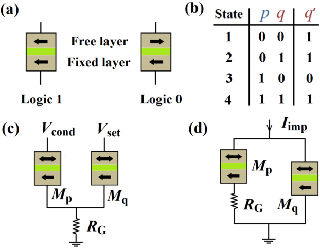 figure 1 from mtj based implication logic gates and circuit rh semanticscholar org