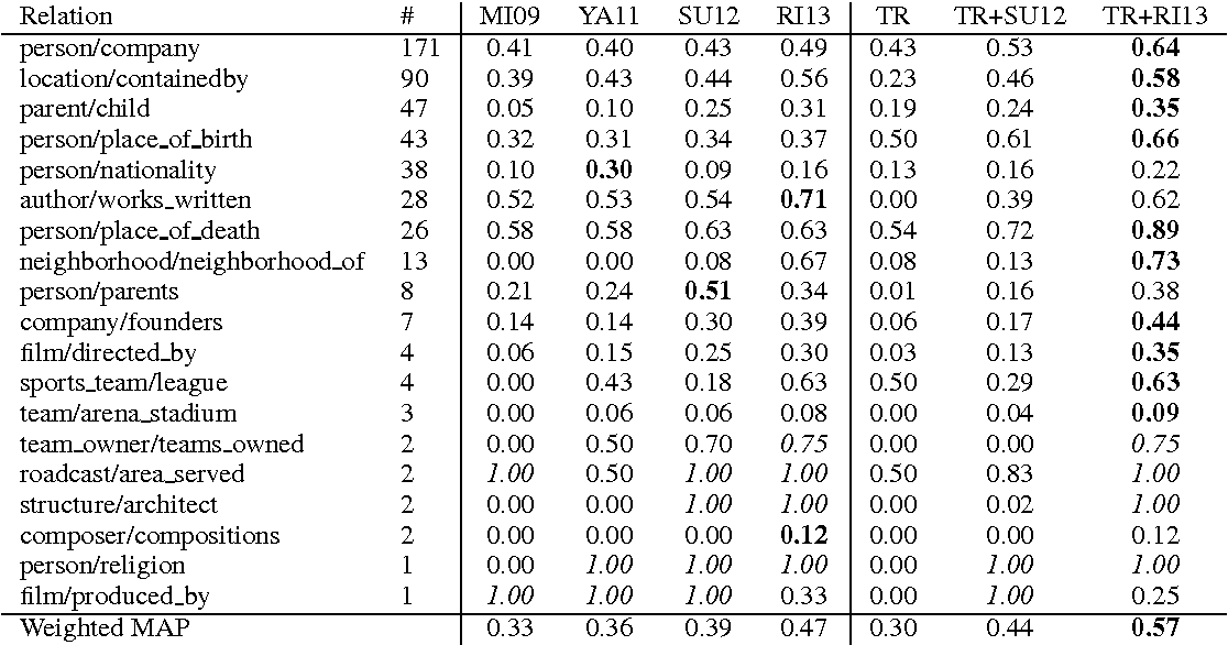 Table 3 from Typed Tensor Decomposition of Knowledge Bases
