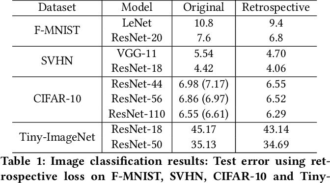 Figure 2 for Retrospective Loss: Looking Back to Improve Training of Deep Neural Networks