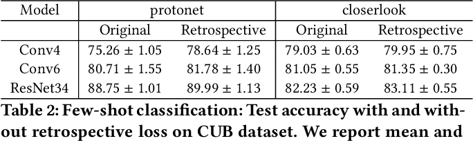 Figure 4 for Retrospective Loss: Looking Back to Improve Training of Deep Neural Networks