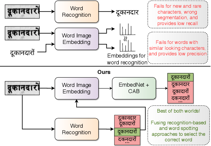 Figure 1 for Improving Word Recognition using Multiple Hypotheses and Deep Embeddings