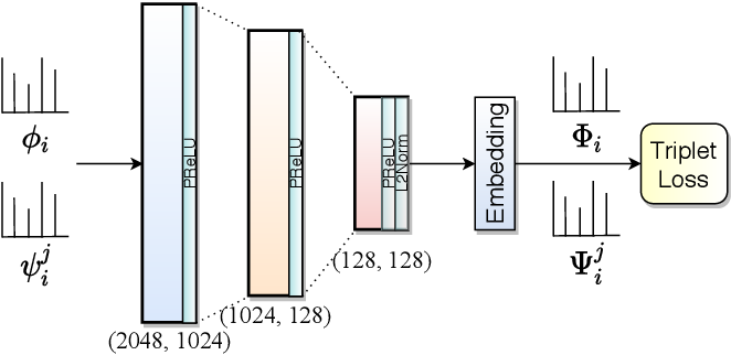 Figure 2 for Improving Word Recognition using Multiple Hypotheses and Deep Embeddings