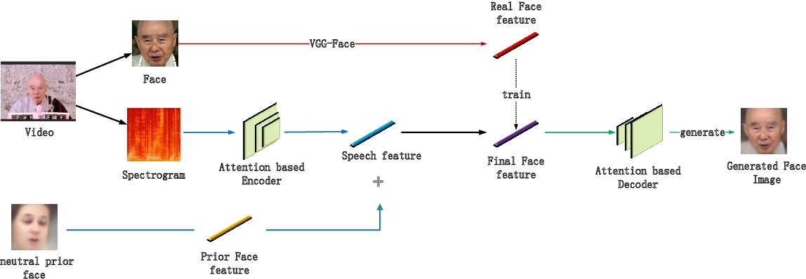 Figure 1 for Attention-based Residual Speech Portrait Model for Speech to Face Generation