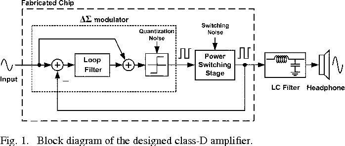 figure 1 from class d audio amplifier using 1 bit fourth order delta
