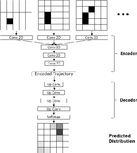 Figure 1 for Back to square one: probabilistic trajectory forecasting without bells and whistles