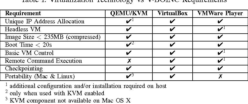 V-BOINC: The Virtualization of BOINC - Semantic Scholar