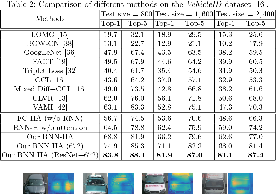 Figure 4 for Coarse-to-fine: A RNN-based hierarchical attention model for vehicle re-identification