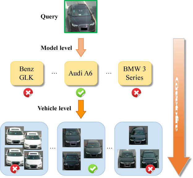 Figure 1 for Coarse-to-fine: A RNN-based hierarchical attention model for vehicle re-identification