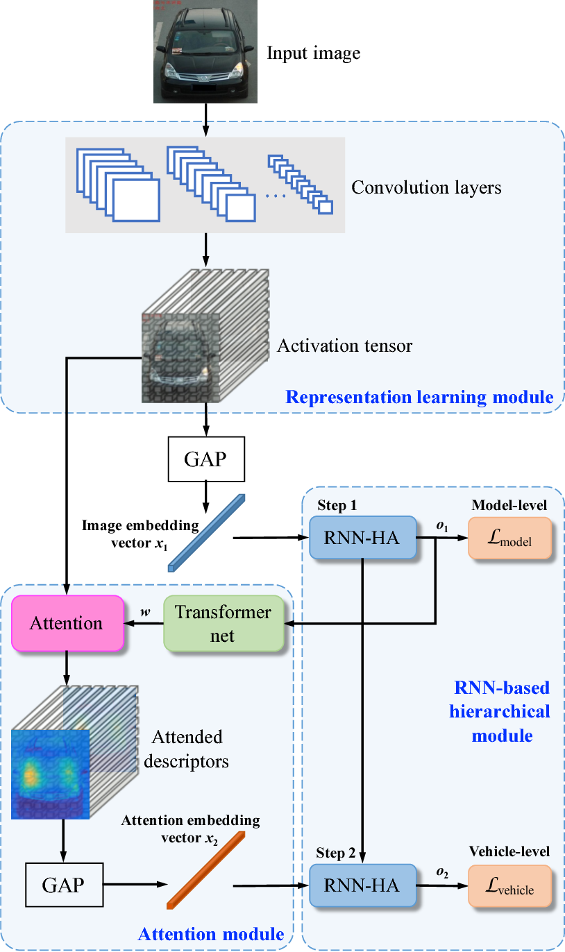Figure 3 for Coarse-to-fine: A RNN-based hierarchical attention model for vehicle re-identification