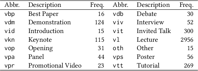 Figure 1 for VLEngagement: A Dataset of Scientific Video Lectures for Evaluating Population-based Engagement