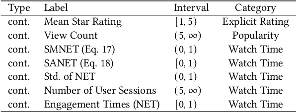 Figure 4 for VLEngagement: A Dataset of Scientific Video Lectures for Evaluating Population-based Engagement