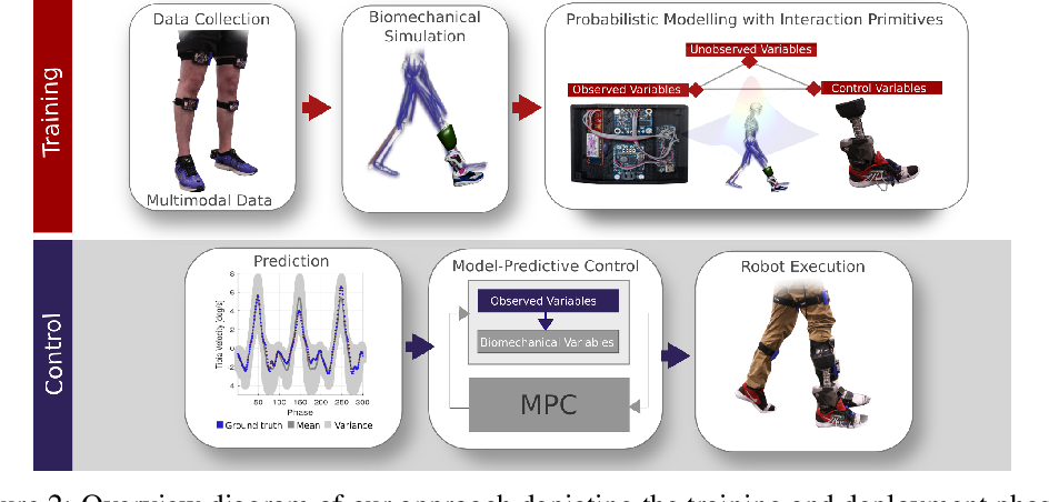 Figure 3 for Learning Predictive Models for Ergonomic Control of Prosthetic Devices