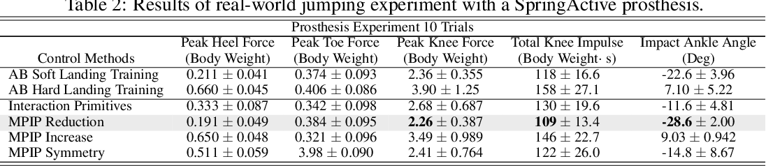 Figure 4 for Learning Predictive Models for Ergonomic Control of Prosthetic Devices