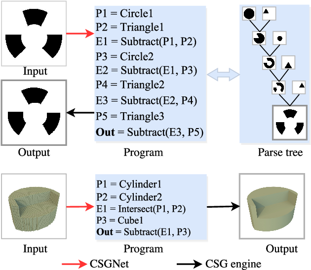 Figure 1 for Neural Shape Parsers for Constructive Solid Geometry