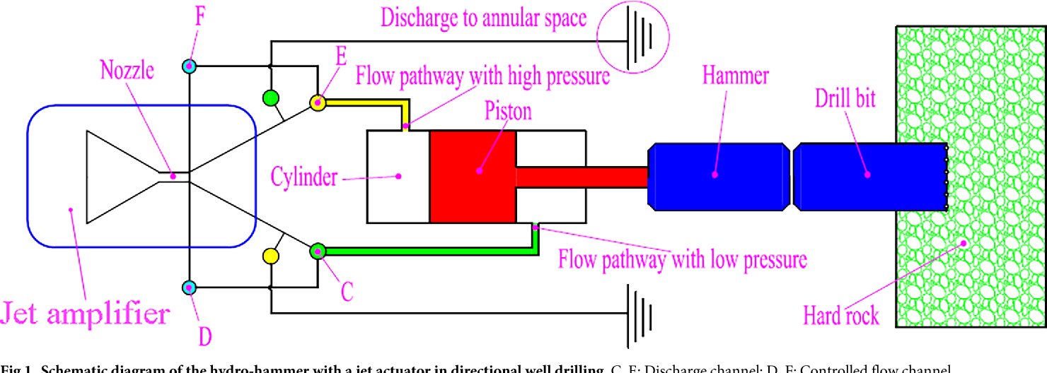 Theoretical analysis and design of hydro-hammer with a jet actuator