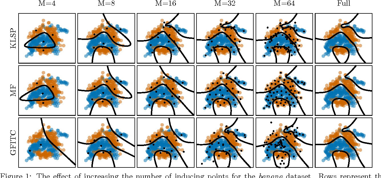 Figure 1 for Scalable Variational Gaussian Process Classification