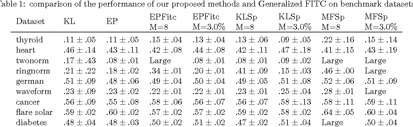 Figure 2 for Scalable Variational Gaussian Process Classification