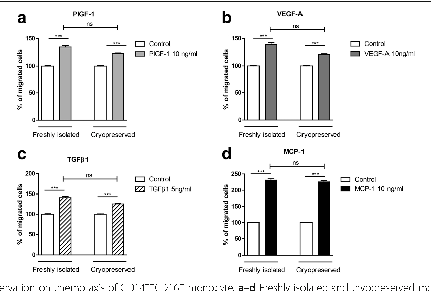 Fig. 2 Effects of cryopreservation on chemotaxis of CD14++CD16− monocy for their chemotactic responses towards different concentrations of growth Boyden chamber chemotaxis assay (n = 20). Statistics: Kruskal-Wallis test wit