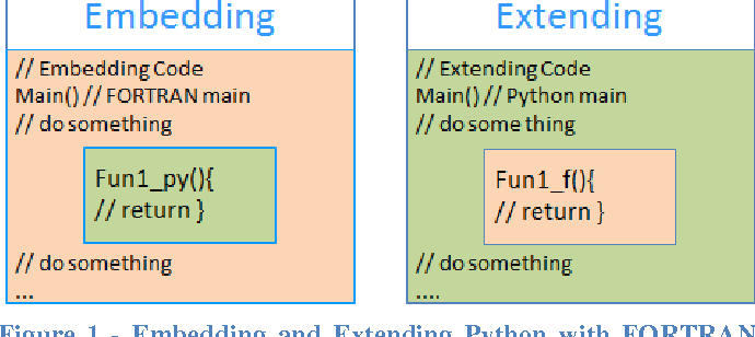Figure 1 from ATHLET Framework for Embedding/Extending: An
