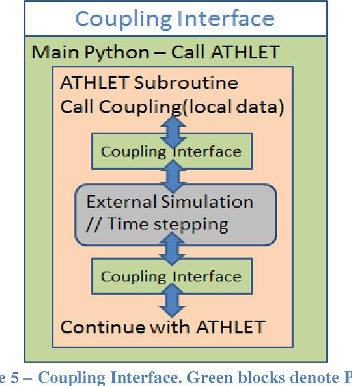 Figure 5 from ATHLET Framework for Embedding/Extending: An
