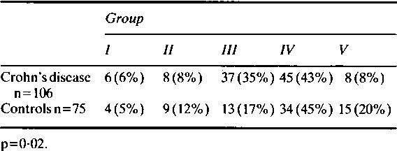 Table 7 Socioeconomic status