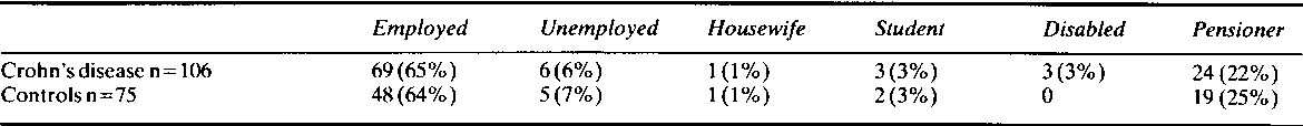 Table 8 Employment