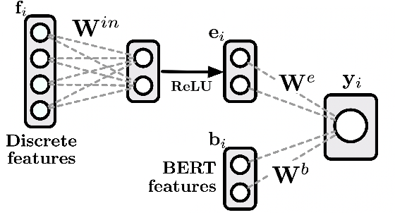 Figure 4 for Automatically Neutralizing Subjective Bias in Text