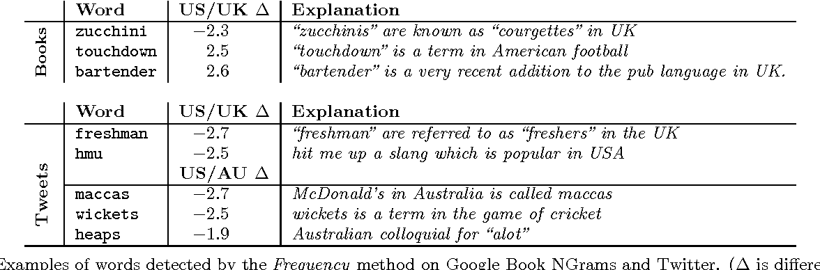 Figure 2 for Freshman or Fresher? Quantifying the Geographic Variation of Internet Language