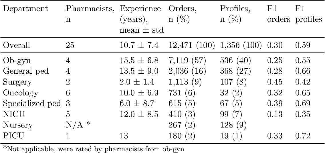 Figure 2 for Comparison of pharmacist evaluation of medication orders with predictions of a machine learning model