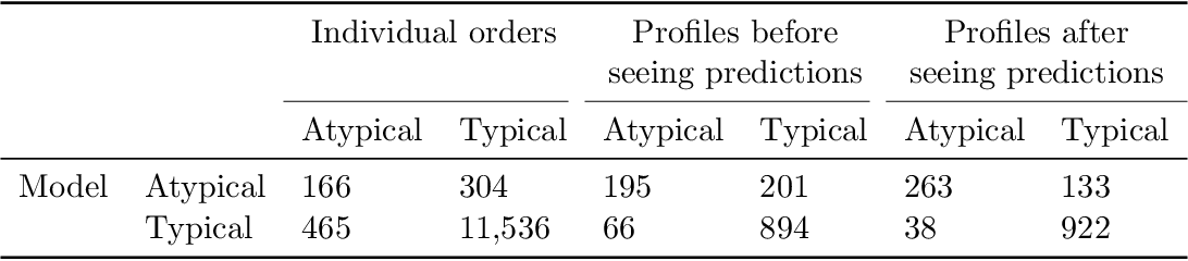 Figure 3 for Comparison of pharmacist evaluation of medication orders with predictions of a machine learning model