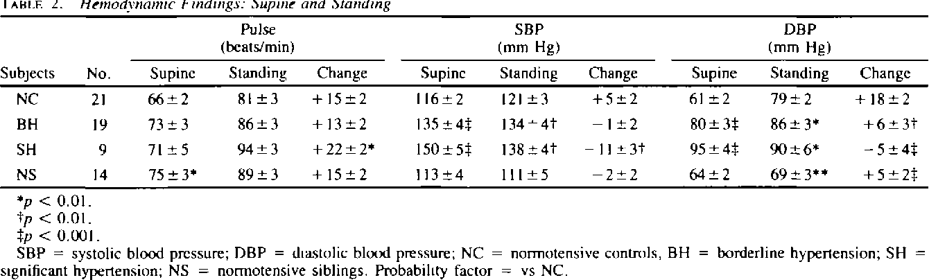 Blood Pressure Heart Rate And Plasma Catecholamines In Normal And