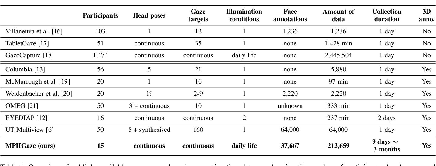 Figure 2 for MPIIGaze: Real-World Dataset and Deep Appearance-Based Gaze Estimation