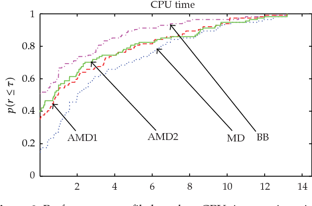 Figure 3: Performance profile based on CPU time per iteration.