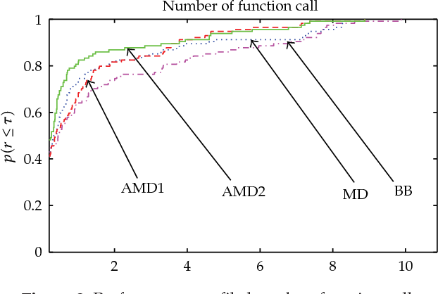 Figure 2: Performance profile based on function call.