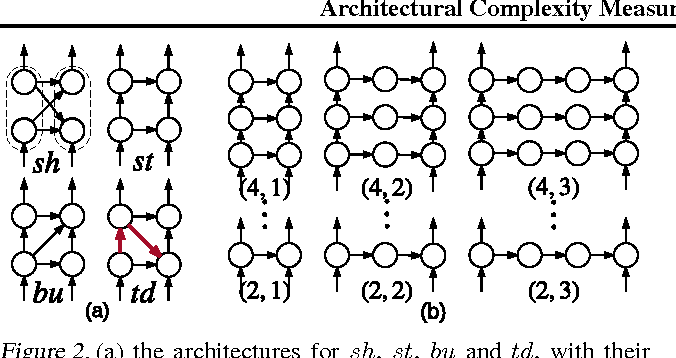 Figure 3 for Architectural Complexity Measures of Recurrent Neural Networks