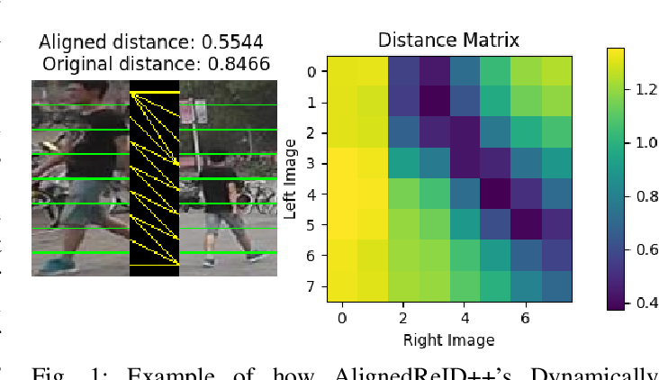Figure 1 for Domain adaptation for person re-identification on new unlabeled data using AlignedReID++