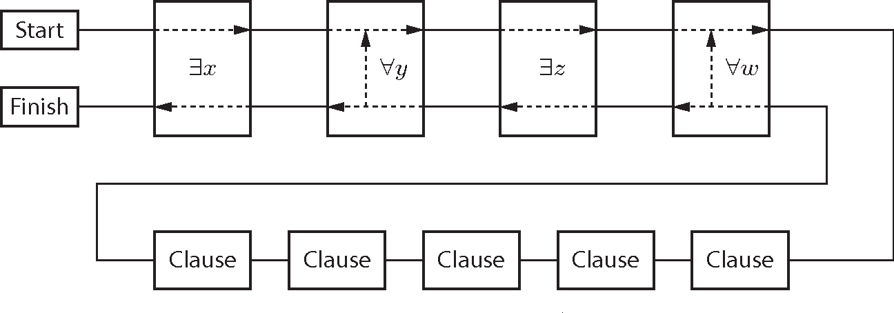 Figure 3: General framework for PSPACE-hardness