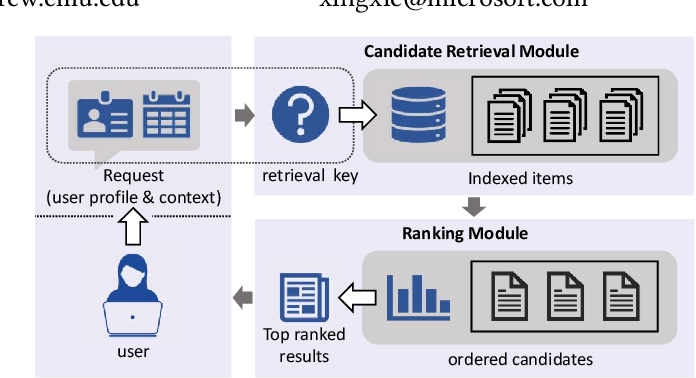 Figure 1 for A Novel User Representation Paradigm for Making Personalized Candidate Retrieval