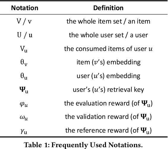 Figure 2 for A Novel User Representation Paradigm for Making Personalized Candidate Retrieval