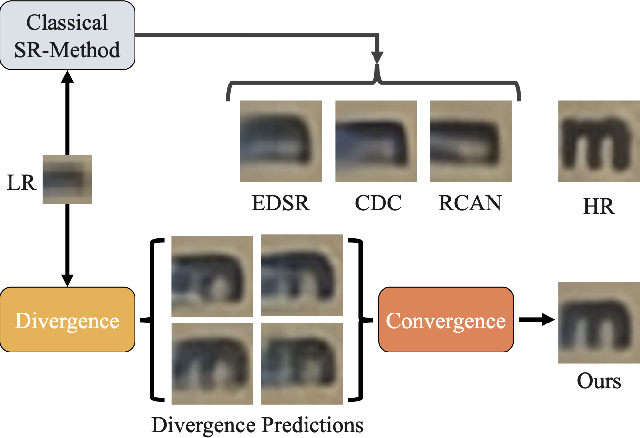 Figure 1 for D2C-SR: A Divergence to Convergence Approach for Image Super-Resolution
