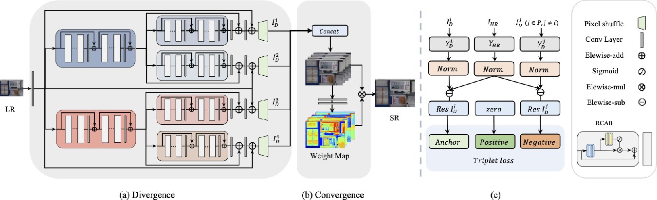 Figure 3 for D2C-SR: A Divergence to Convergence Approach for Image Super-Resolution