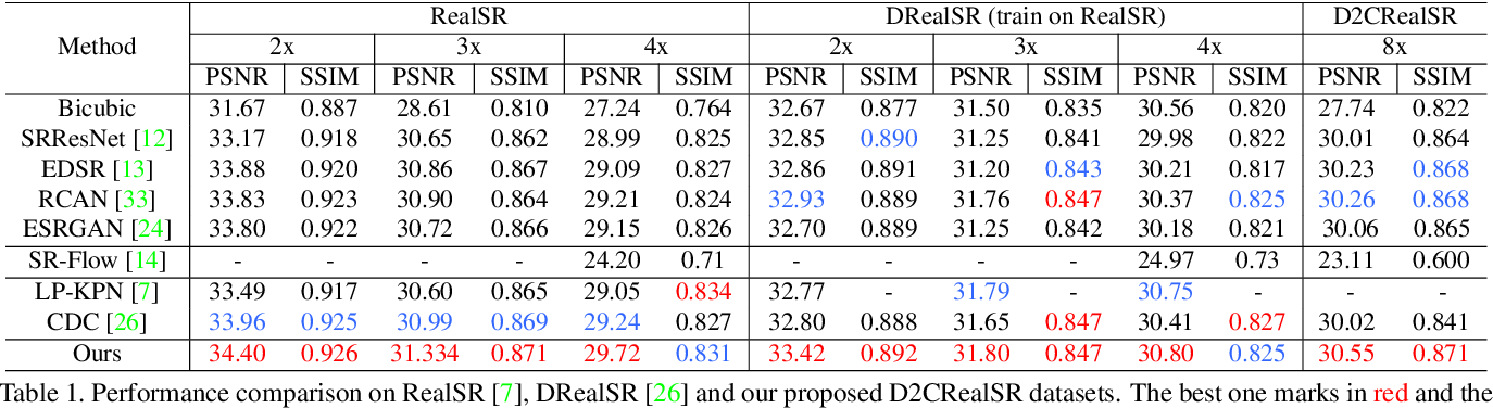 Figure 2 for D2C-SR: A Divergence to Convergence Approach for Image Super-Resolution