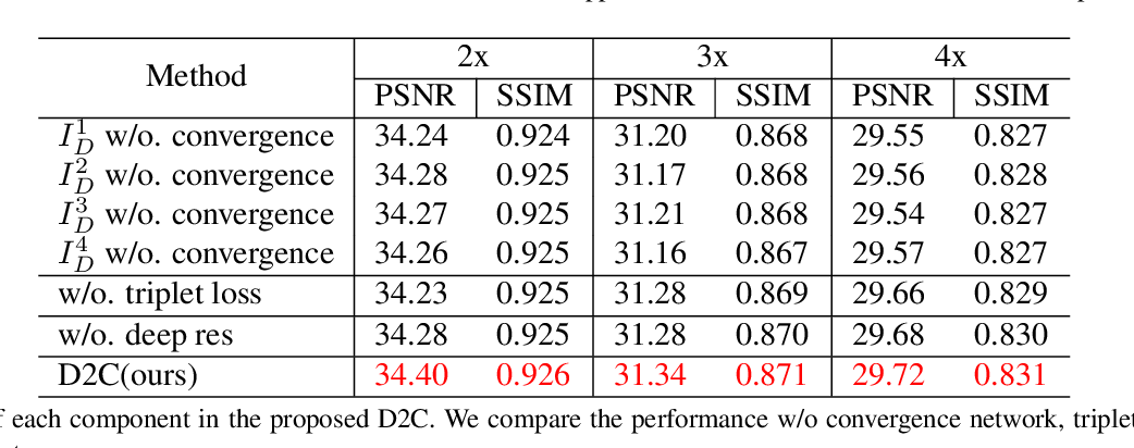 Figure 4 for D2C-SR: A Divergence to Convergence Approach for Image Super-Resolution