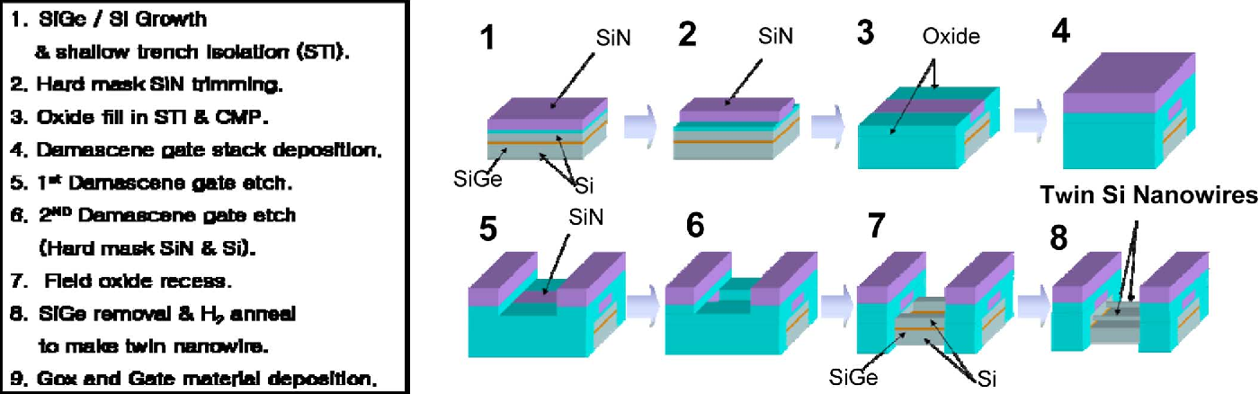 schematic diagram for twin si nanowire fet fabrication