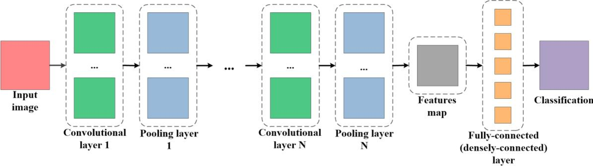 Figure 3 for Deep Convolutional Neural Networks for Map-Type Classification