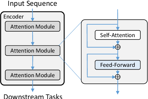 Figure 1 for Multi-Pass Transformer for Machine Translation