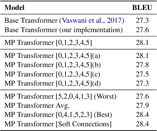 Figure 2 for Multi-Pass Transformer for Machine Translation